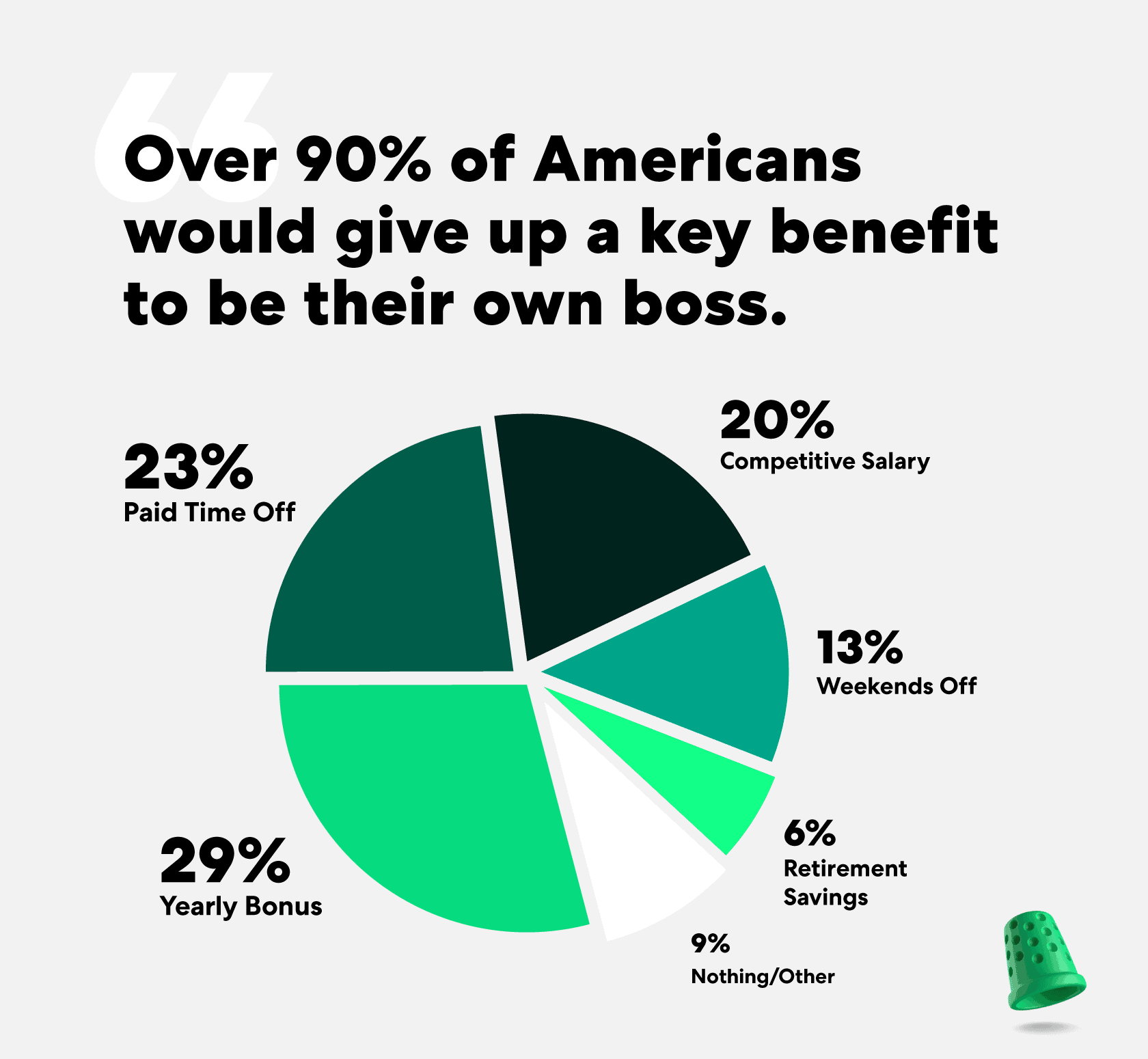 americans would trade in key benefits to be the boss
