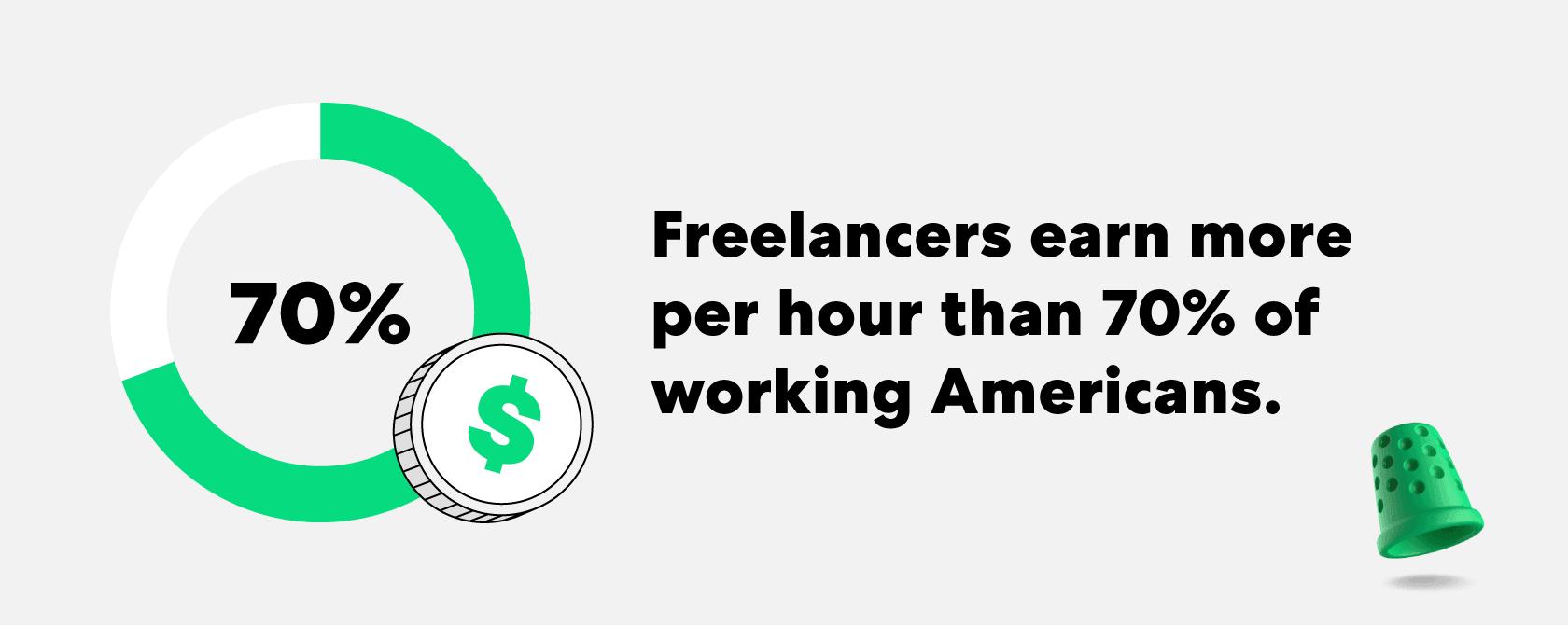 70-freelancers-earn-more