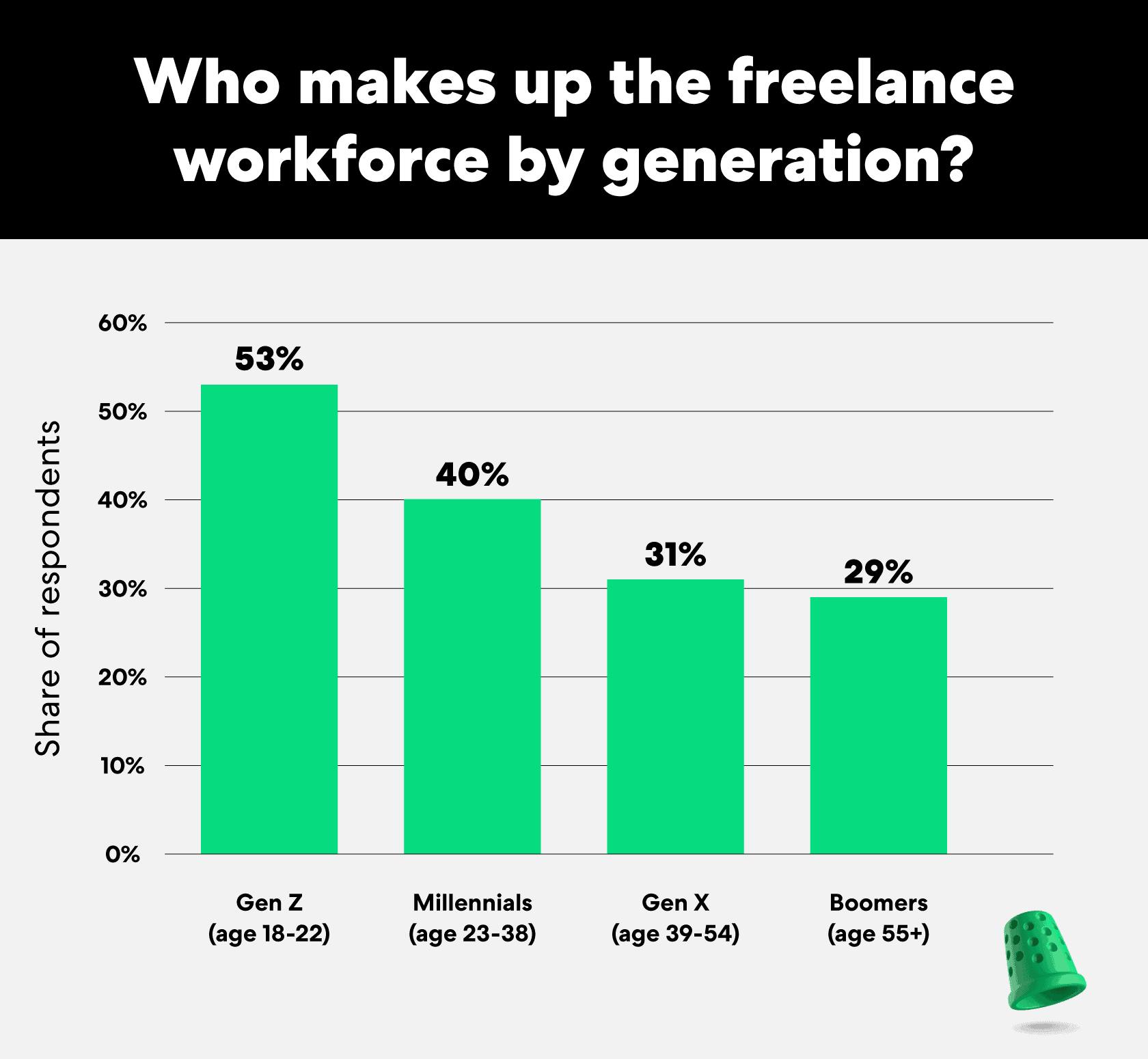 who-makes-up-the-freelance-workforce-by-generation