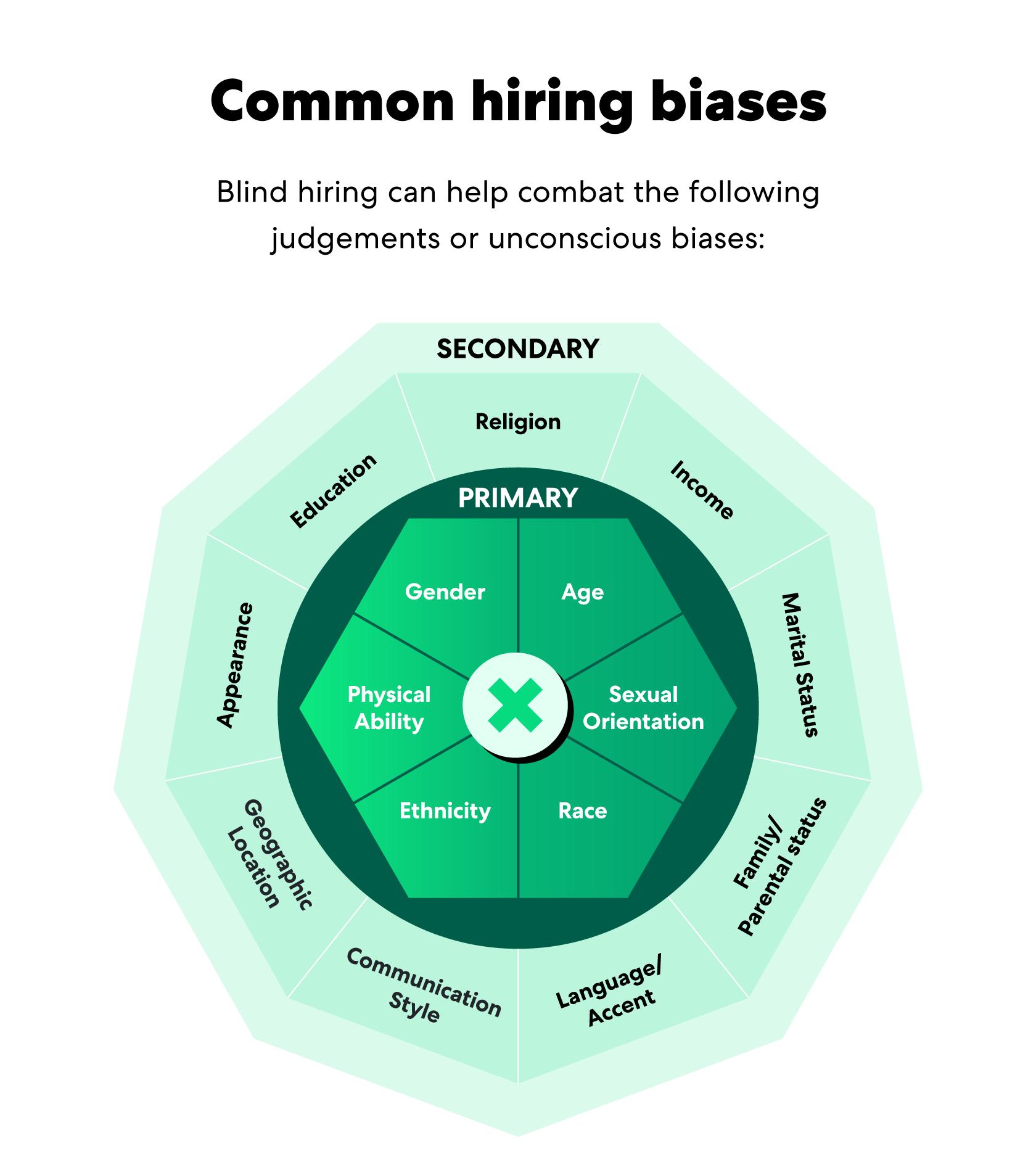 common-hiring-biases