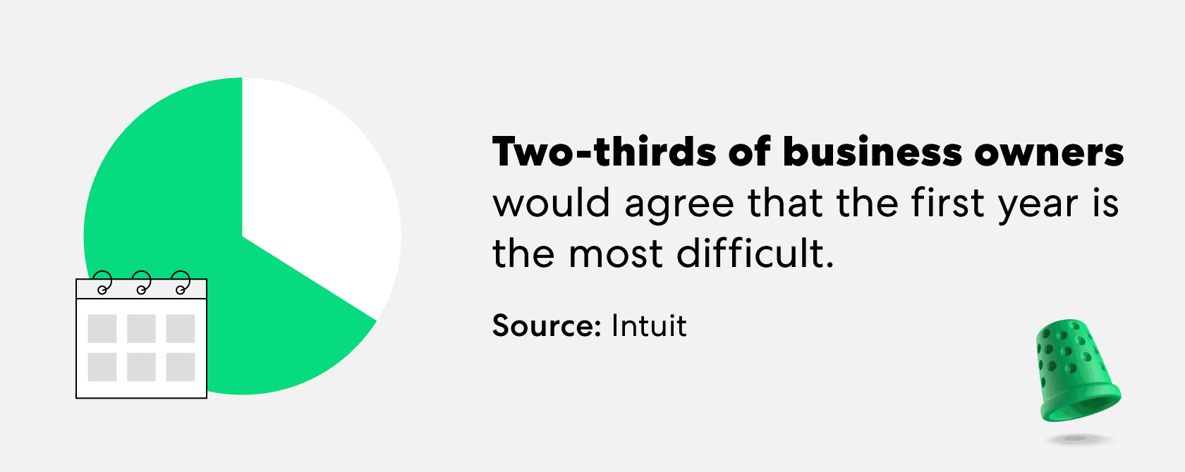 business-owners-agree-first-year-most-difficult